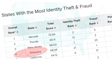 Report: Delaware Ranks At The Top For Most Vulnerable State To Identity Theft & Fraud